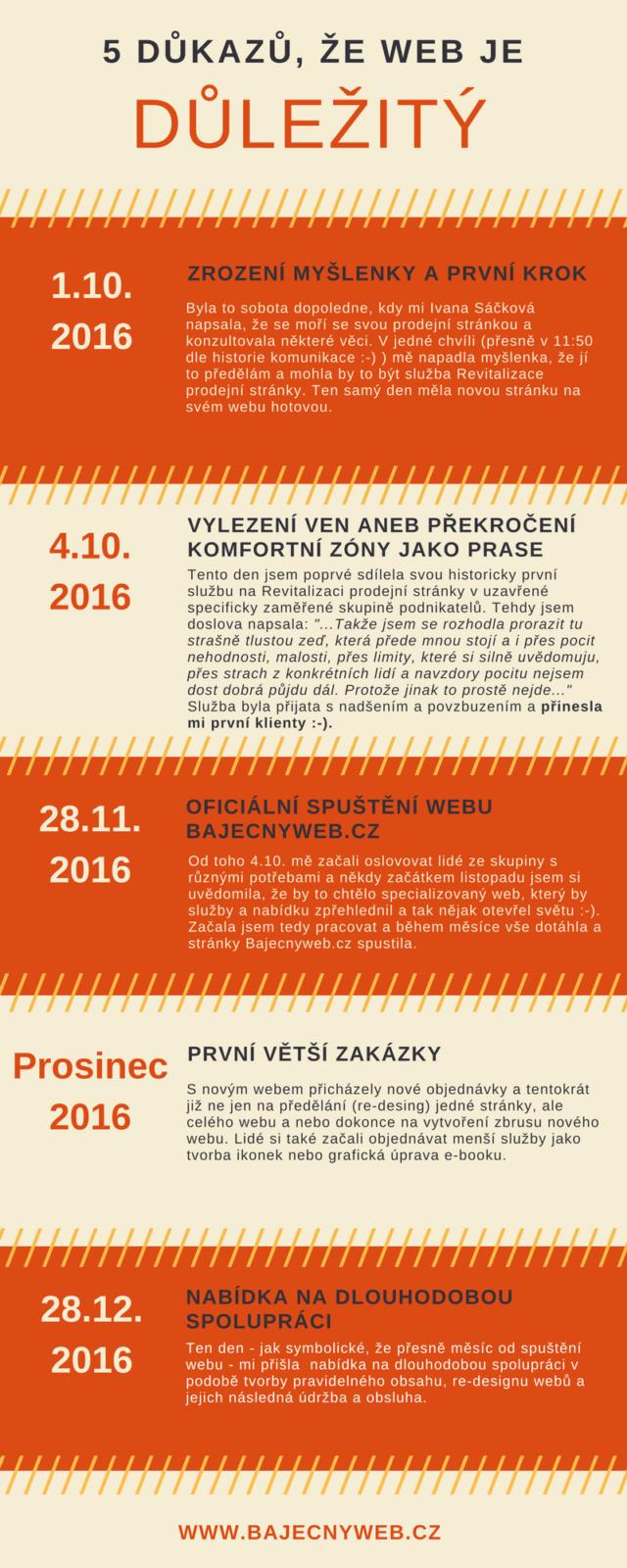 infografika-bajecny-web